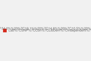 2010 General Election result in Paisley & Renfrewshire North